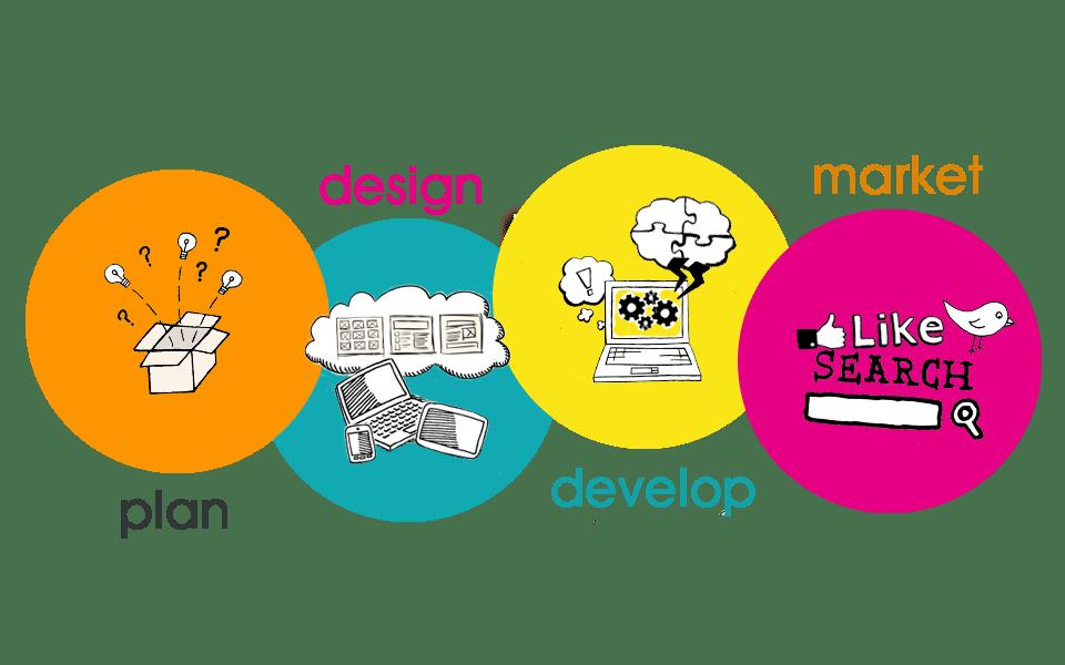 Website Design Agency Buckinghamshire